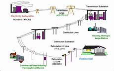 the flow of electricity through the electricity supply industry download scientific diagram