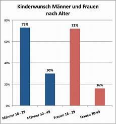 fruchtbarkeit frau alter tabelle umfrage 214 sterreicherinnen w 252 nschen sich mehr kinder