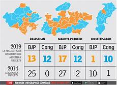 election results what five states say about next five months of politics india news times