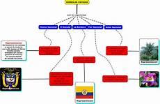 simbolos patrios mapa mental colombia julio 2010