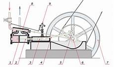 Dfmaschinen Net ᑕ ᑐ Das Portal Rund Um Modell