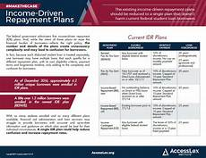 fact sheet income driven repayment plans information
