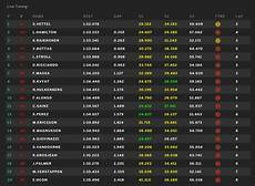 formel 1 qualifying ergebnisse grand prix qualifying result lewis hamilton on