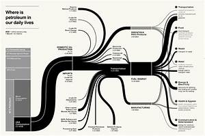 Sankey Diagram