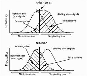 Illustration Of Signal Detection Theory  Sdt  In Our