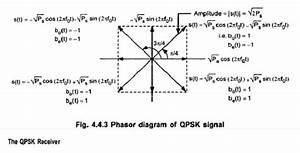 Quadrature Phase Shift Keying  Qpsk  Techniques And Its