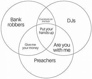 A Very Accurate Venn Diagram   Memes