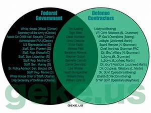 Cindy Sheehan U0026 39 S Soapbox  Who Really Has The Power Venn