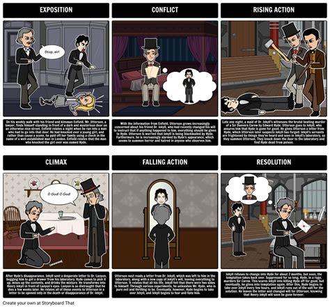 Dr Jekyll And Mr Hyde Summary Jekyll And Hyde Plot