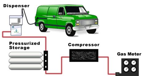 What Is Lpg?difference Between Cng