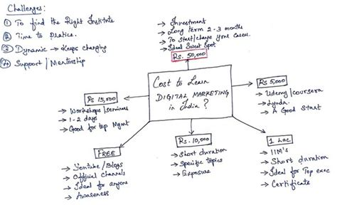 digital marketing course cost cost of digital marketing course in bangalore what is the