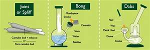The best ways to consume Cannabis: Spliff, Bong, Dabs or ...