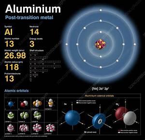 Aluminium  Atomic Structure  7644