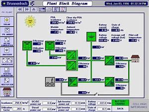 Plant Block Diagram