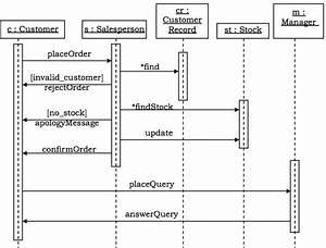 Microsoft Stack  Biztalk Server  Mean Stack  Lamp Stack