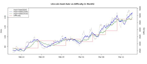Btc difficulty chart, a parameter depending on overall mining hashrate. crypto difficulty - Crypto Mining Blog