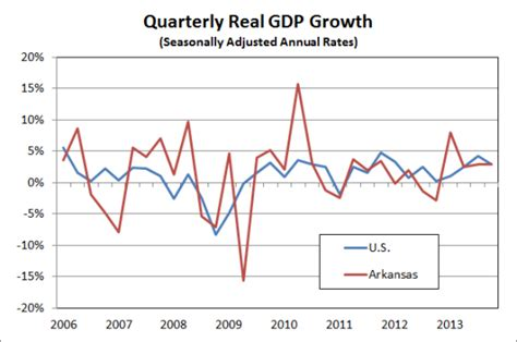 bureau for economic analysis arkansas economist quarterly