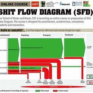 Online Course  Shit Flow Diagram  Sfd