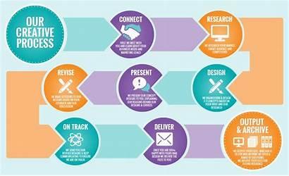 Process Layouts Creative Google Marketing Layout