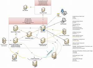 Sharepoint 2013 Ports  Proxies And Protocols Diagram