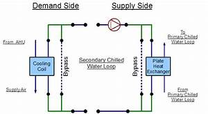 Secondary Chilled Water Loop  U2013 Plate Heat Exchanger  Plant