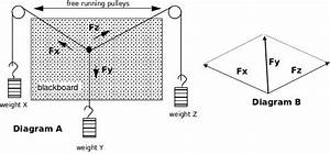 Verification Of The Law Of Parallelogram Of Forces