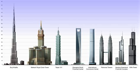 Tallest Skyscrapers in the World - SEES Inc