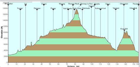 GreatTreks.com - Annapurna Circuit Trek Elevation Chart ...