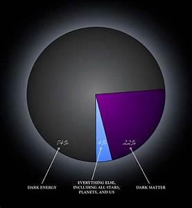 definition energie noire futura sciences With classe energie e maison 4 astronomie futura sciences