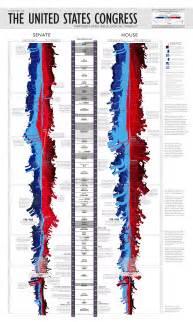 timeline   partisan  ideological makeup