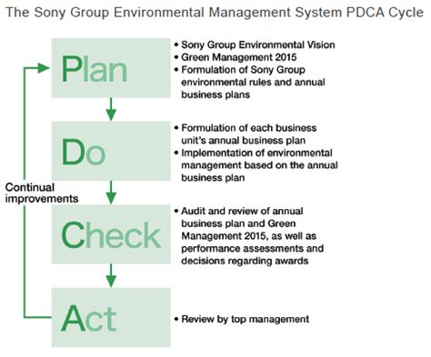 visible business  sony group pdca cycle
