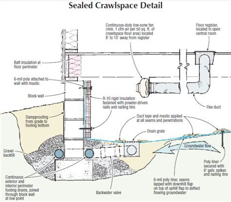 Soundings: Sealed Crawlspaces in Flood Zones   JLC Online
