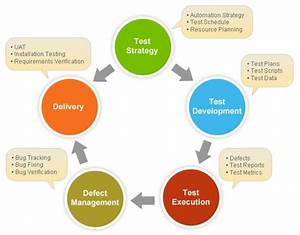 technical approach document template - how to write test strategy document with sample test