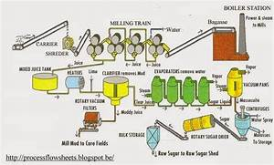 Process Flow Sheets  Sugar From Sugar Cane  Production Process With Flowsheet