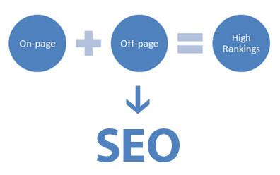 On Page Seo by On Page Seo Vs Page Seo What S The Difference
