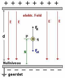 Potential Berechnen Physik : das elektrische potenzial landesbildungsserver baden w rttemberg ~ Themetempest.com Abrechnung