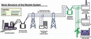 3 Electricity Distribution Network