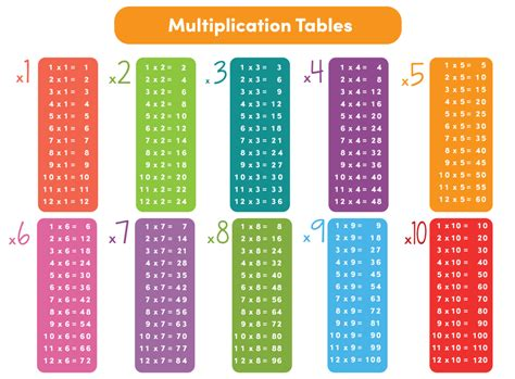 Press ctrl + p if you are using windows computer or press. Top Tips for Learning the 2 Times Tables - EducationCity