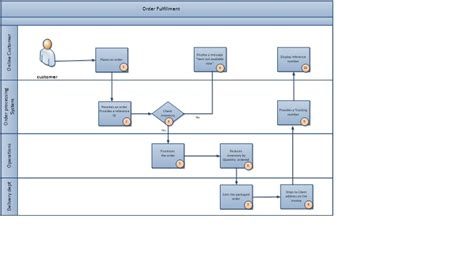Business process mapping approach