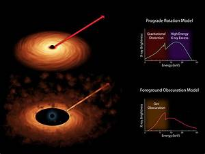 Two Models of Black Hole Spin | NASA