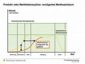 Marktpotenzial Berechnen : alternative entwicklungen beim produkt oder marktlebenszyklus vorlage business ~ Themetempest.com Abrechnung