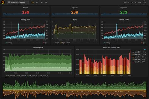 grafana    demo muutech monitoring solutions