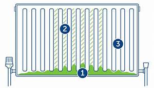 How To Power Flush Your Central Heating System  U2013 Sse