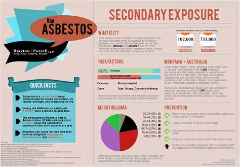 asbestos exposure remains high read