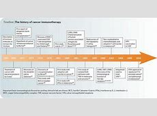 Infographic Timeline The History of #Cancer #