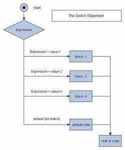 Developing And Designing  Switch Statement
