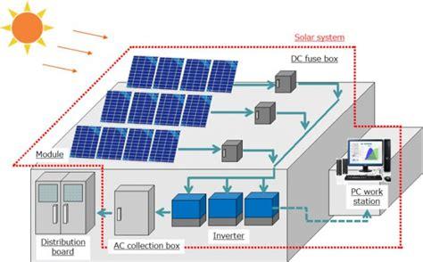 solar power system price  bangladesh bdstall