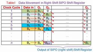 Serial In Parallel Out  Sipo  Shift Register