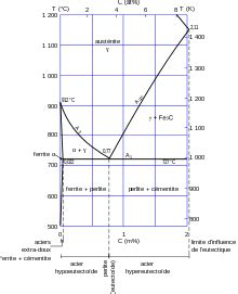 Construction Diagramme De Phase by Acier Wikip 233 Dia