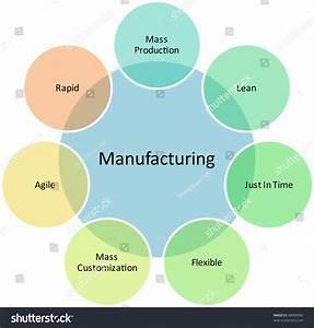 Manufacturing Management Business Strategy Concept Diagram Illustration